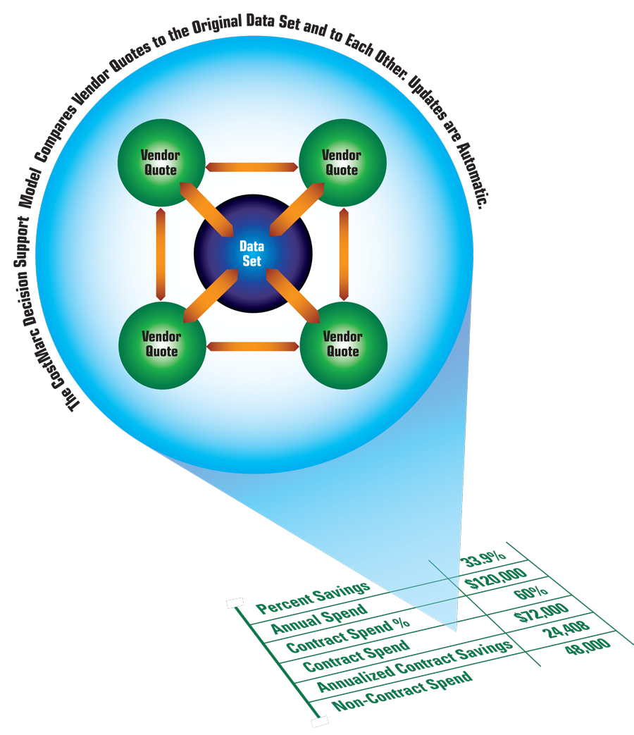 CostMarc Accounting Model