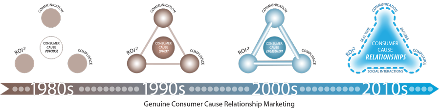 The Growing Role Of Technology In CCRM Over Time