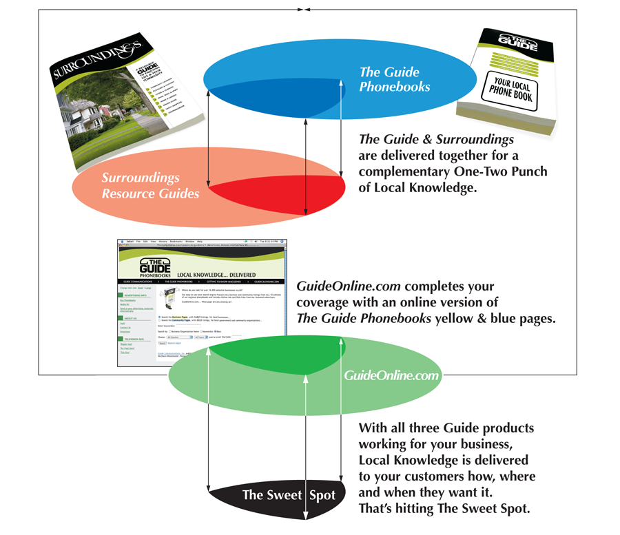 Guide Communications Product Infographic